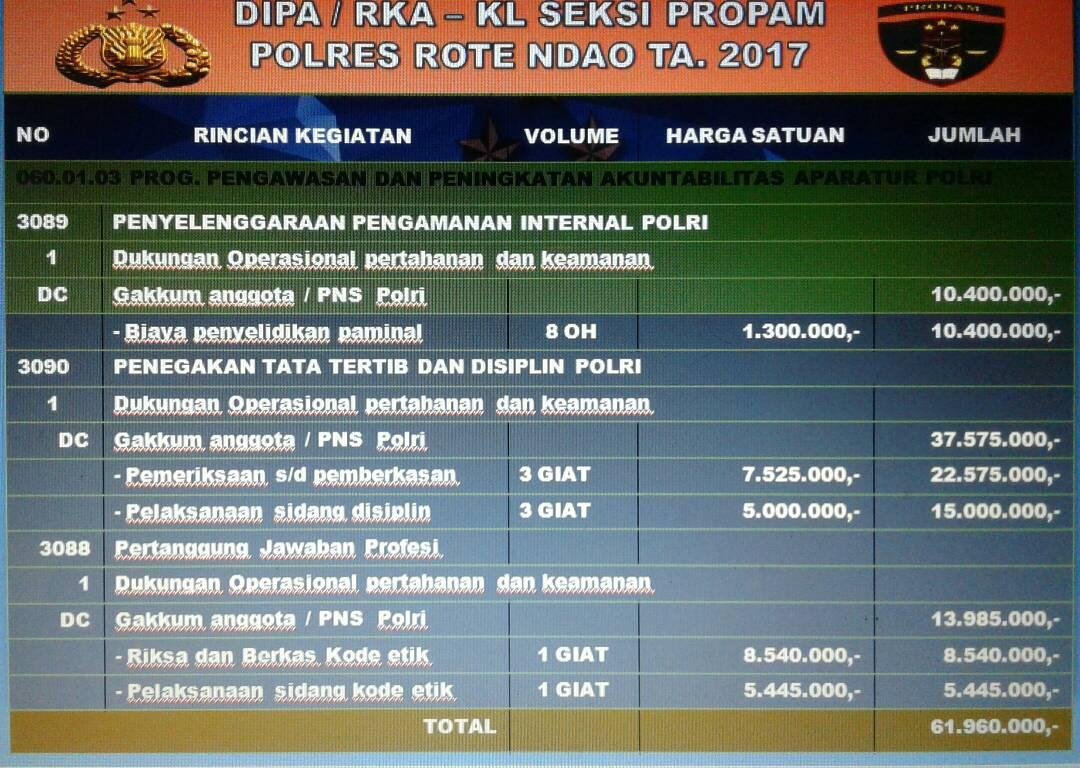 Percepat selesaikan perkara anggota, Sie Propam Polres Rote Ndao mendapat dukungan anggaran yang transparan